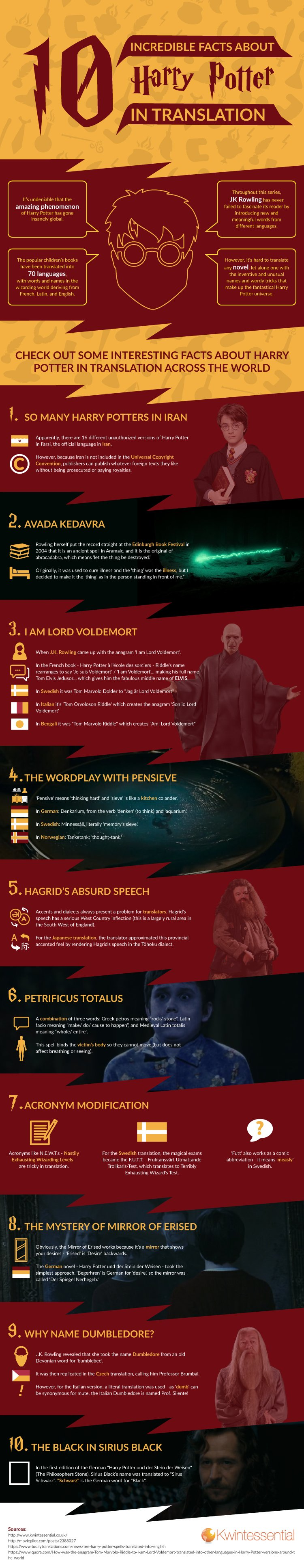 Harry Potter language translation infographic