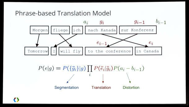 Google phrase translation model