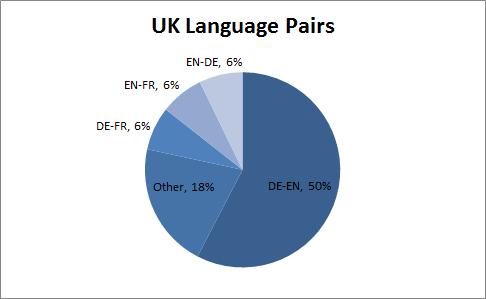 UK translation jobs