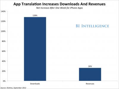 chart showing international app downloads