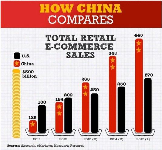 china ecommerce infographic