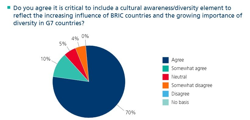 cultural awareness skills leadership
