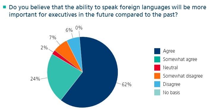foreign language skills leadership