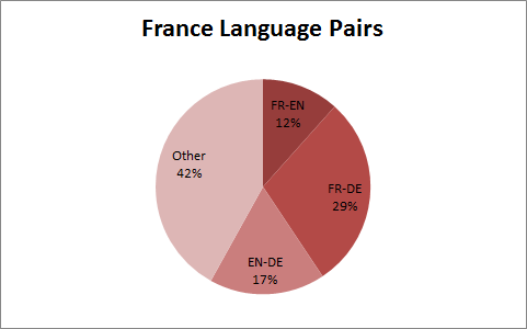 chart of french translation jobs