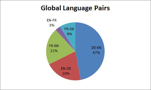 global translation jobs